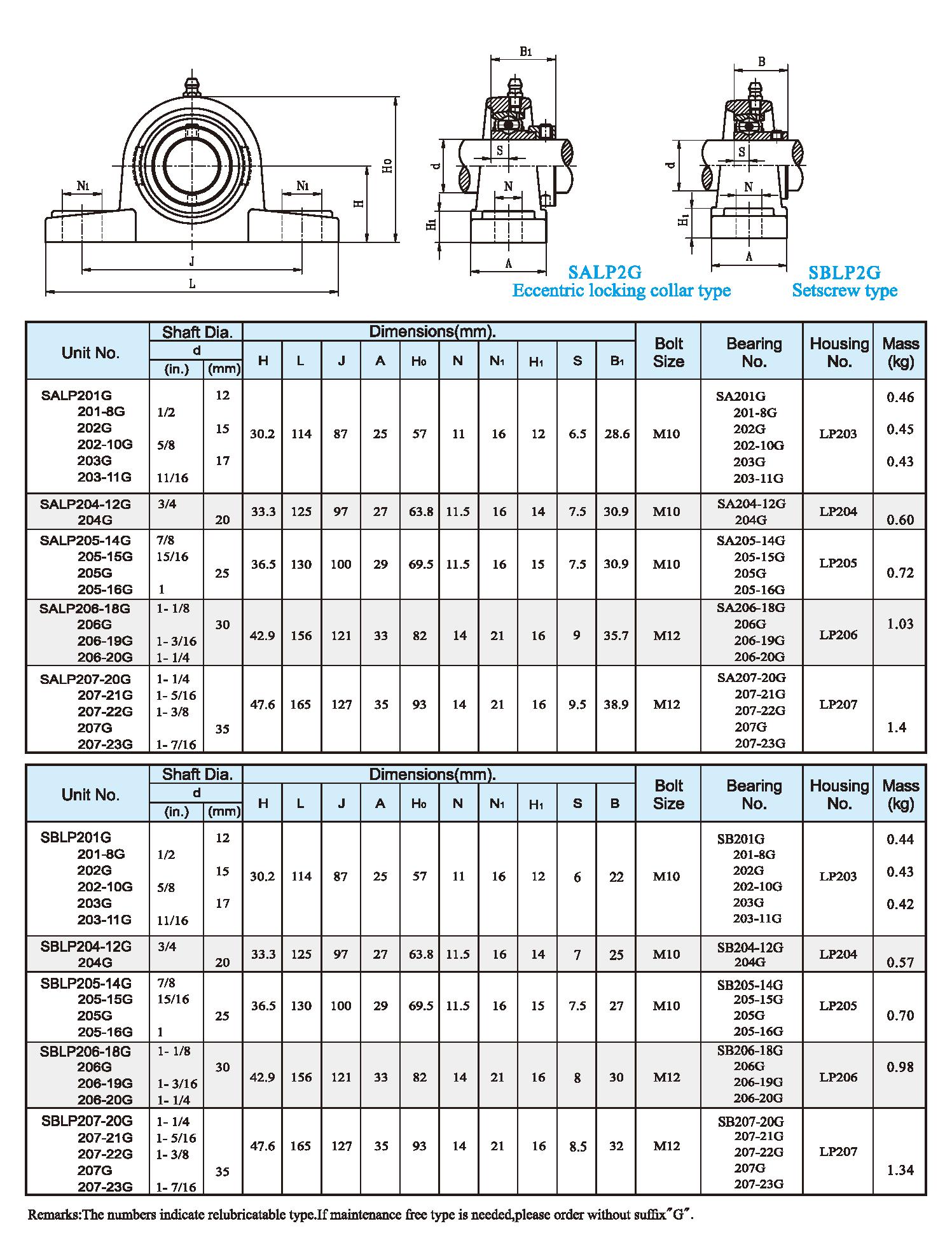 SALP2G,SBLP2G Setscrew type