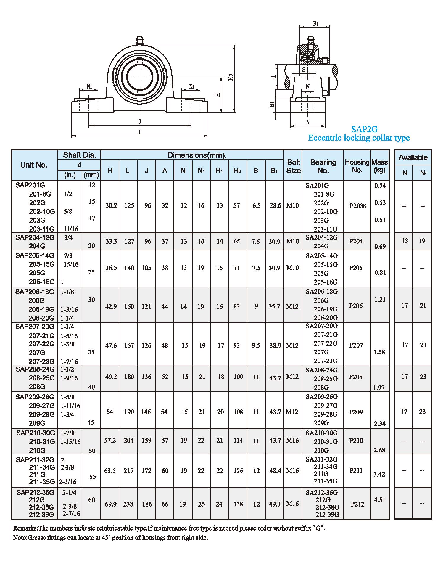 SAP2G Setscrew type