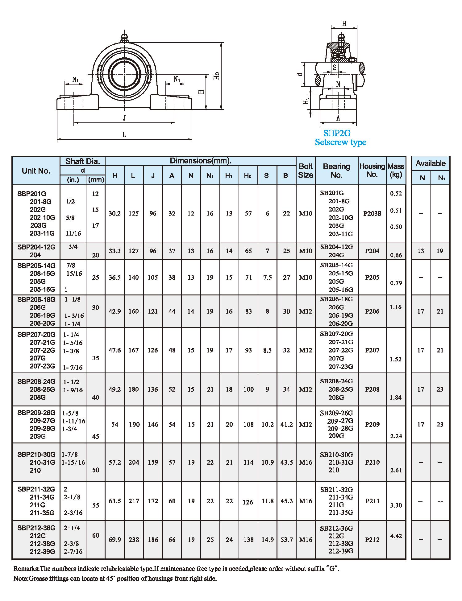 SBP2G Setscrew type