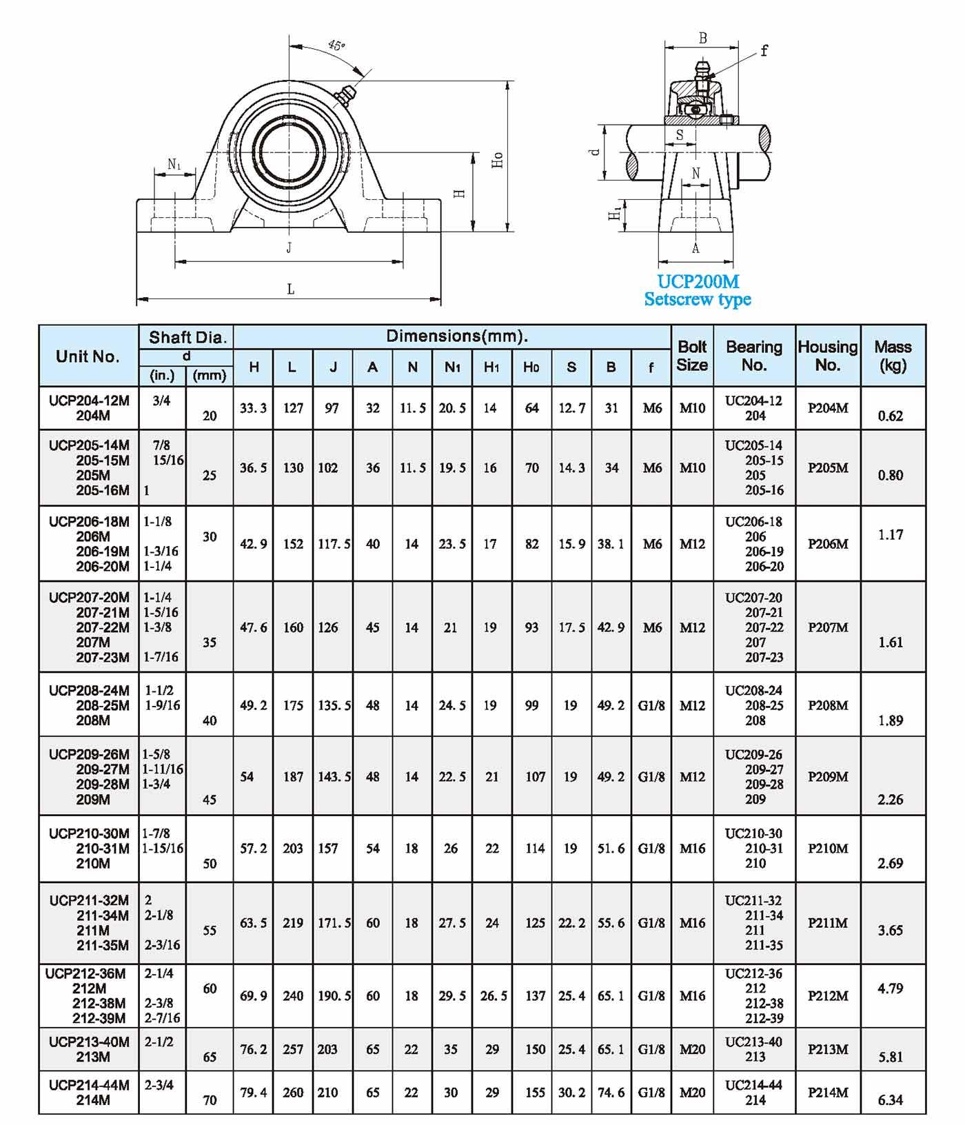 UCP200M Setscrew type