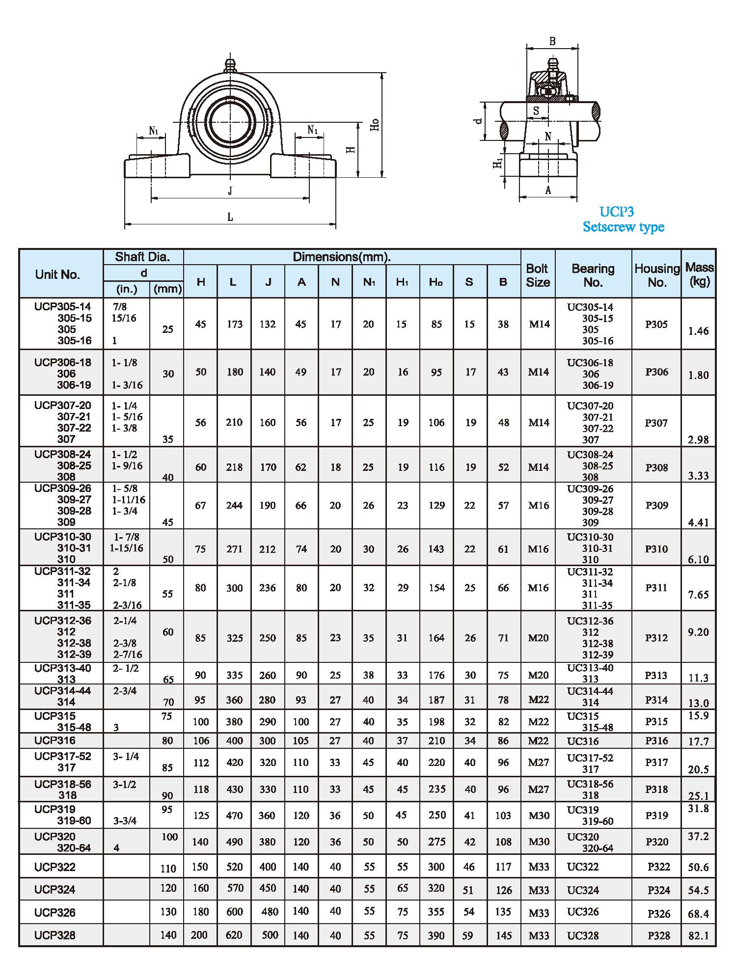 UCP3 Setscrew type