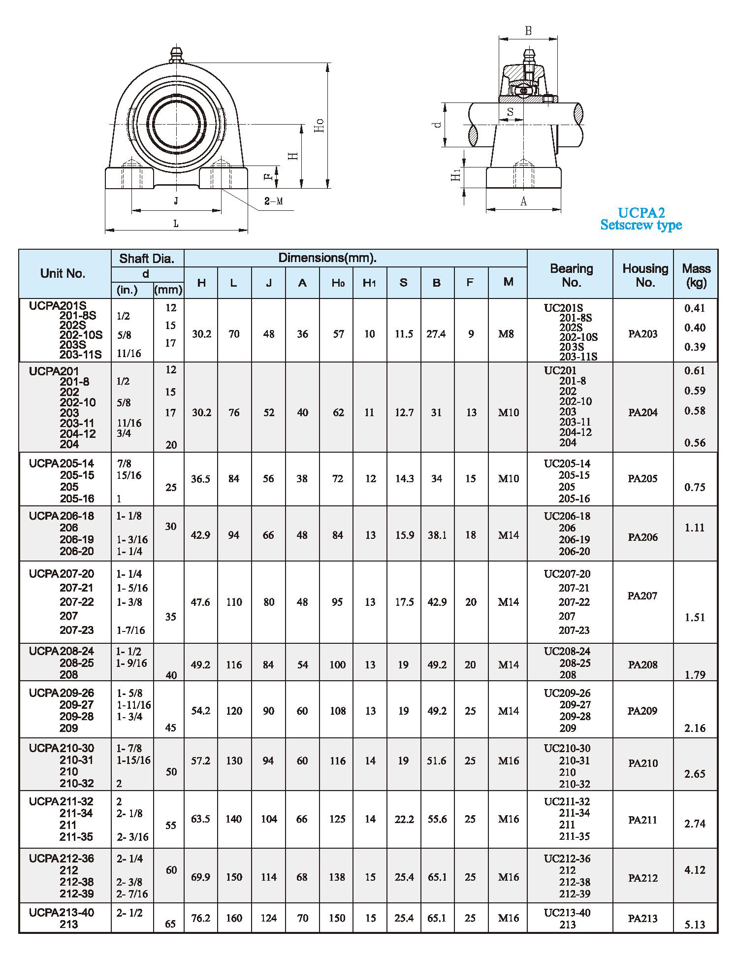 UCPA2 Setscrew type