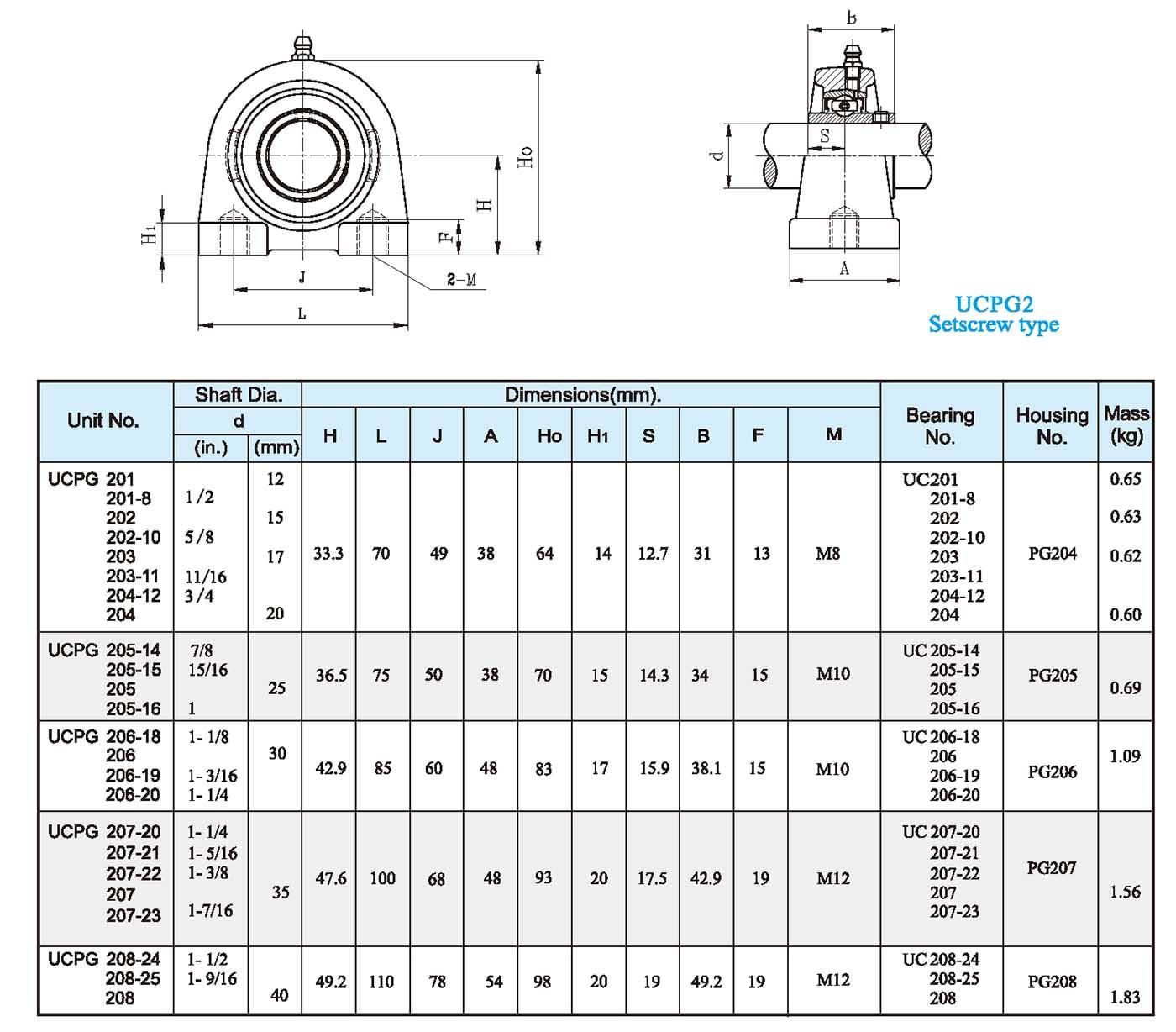 UCPG2 Setscrew type1