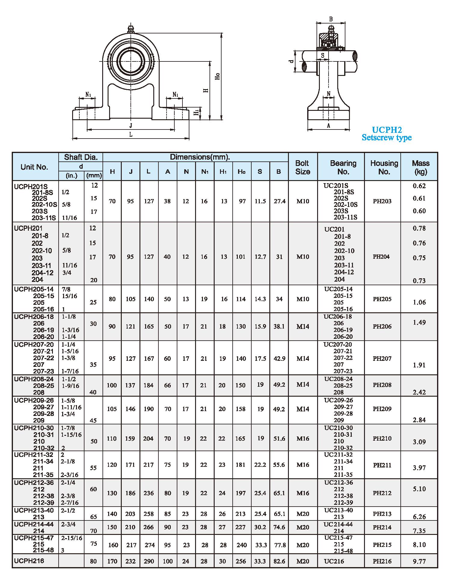 UCPH2 Setscrew type