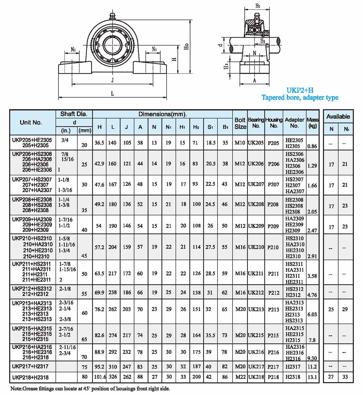 UKP2 Setscrew type1