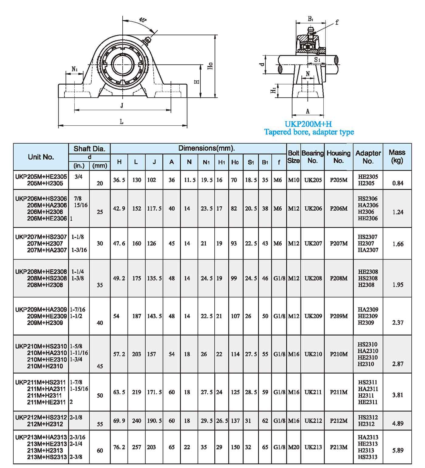 UKP200M Setscrew type1